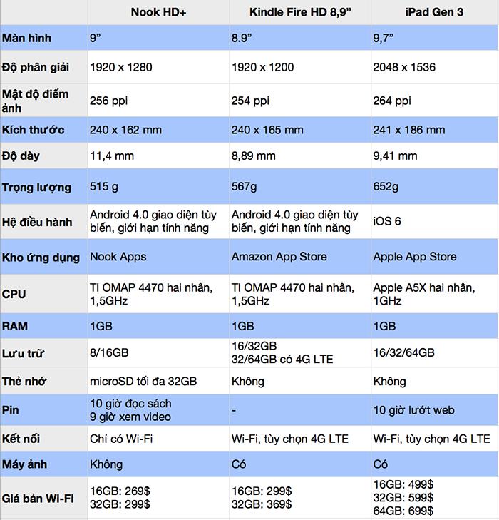 So sánh Nook HD+ với Kindle Fire HD và iPad thế hệ 3