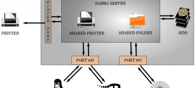 Máy chủ tập tin Samba