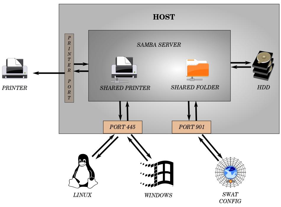 Kết nối, chia sẻ mạng LAN với với Windows bằng Samba trên Arch Linux