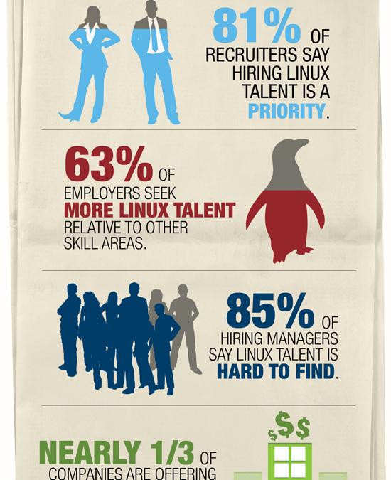 Linux: Là những nơi có việc làm