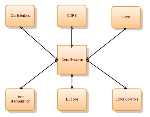 10 dự án lập trình viên PHP nên trải qua