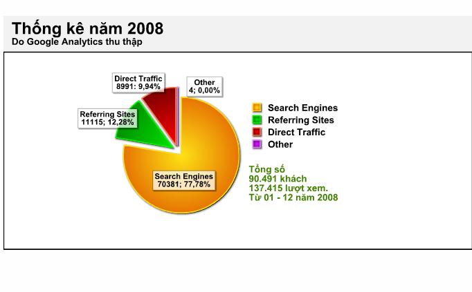 Thống kê hoạt động của Narga.Net năm 2008 Google Analytics thu thập
