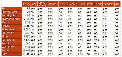 Photo Websharing Chart
