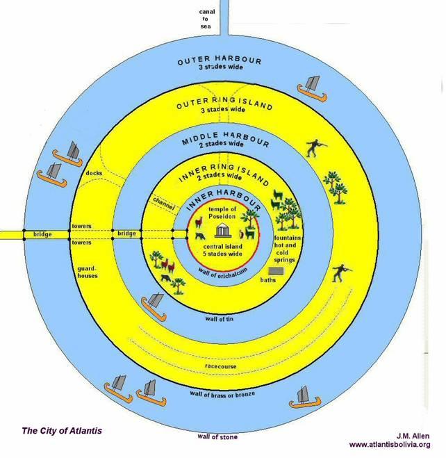 Bản đồ thành phố Atlantis, phục chế theo mô tả của Plato.
